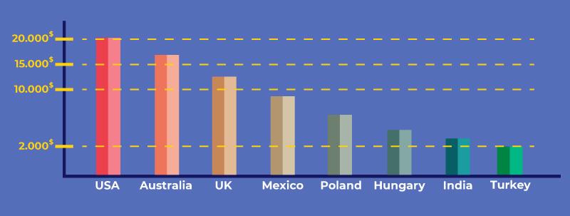 Hair Transplant Price Comprasion Chart